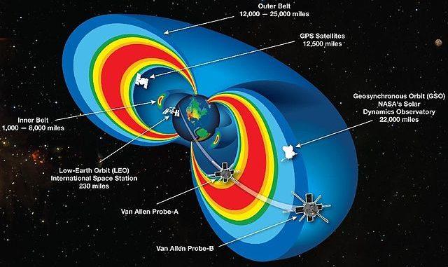 Cinturones de radiación de van Allen