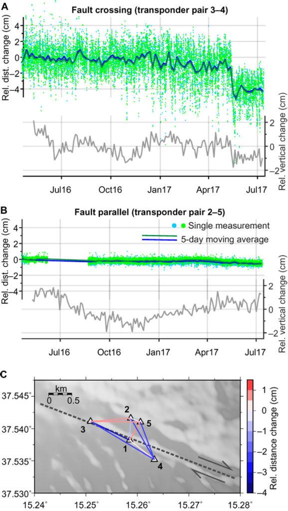 Fig. 2: La deformación del fondo marino a través de la falla que marca el límite sur de la costa del inestable flanco del Monte Etna, según lo registrado por la red de cinco transpondedores de monitoreo autónomos. (A y B) Cambios relativos en las distancias entre los pares de transpondedores (los colores azul y verde indican la interrogación activa y la respuesta pasiva de las señales acústicas respectivamente) y el desplazamiento vertical relativo entre los pares de transpondedores (línea gris, promedio móvil de 3 días). Las series de teimpo para todos los demás pares de transpondedores se muestran en las fig. S2 y S3.  (C) Vista de mapa de los cambios de distancia relativa dentro de la matriz durante el período de observación trazado en batimetría sombreada en gris (vea fig.1). Los números negros indican los números del transpondedor.