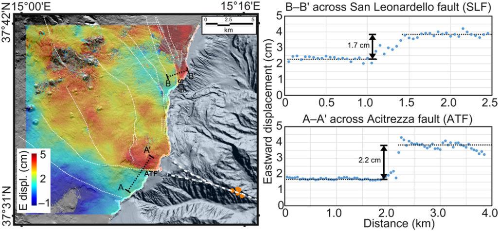 Fig. 3 Desplazamiento hacia el este del flanco SE del monte Etna desde abril de 2016 hasta julio de 2017. El mapa se obtiene integrando el análisis FPS e INSAR utilizando el método SITEM (28). Las líneas discontinuas blancas muestran fallas principales. Los puntos muestran la ubicación de los transpodedores geodésicos del fondo marino.